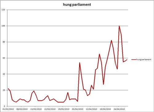 "Fluctuations in search volume for ""hung parliament"" on Google.co.uk, March-April 2010"